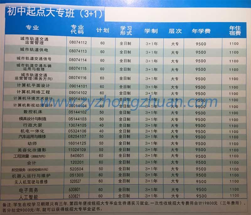 河南工业大学应用技术学院2019年招生计划